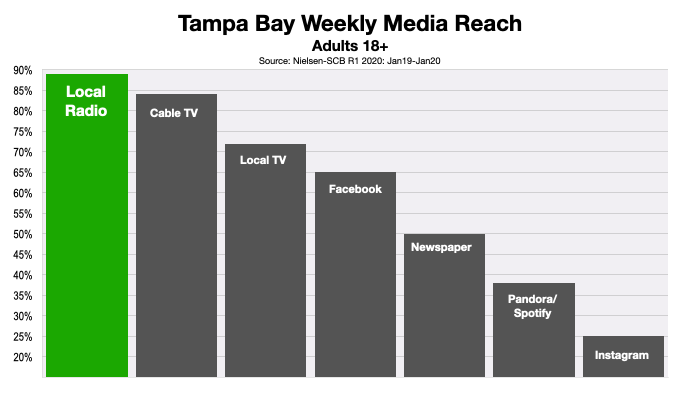 Advertising In Tampa Bay Reaching Consumers 2020
