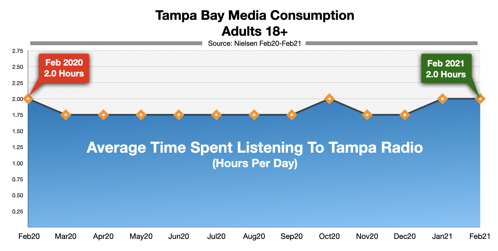 Advertising In Tampa Bay Time-Spent-Listening