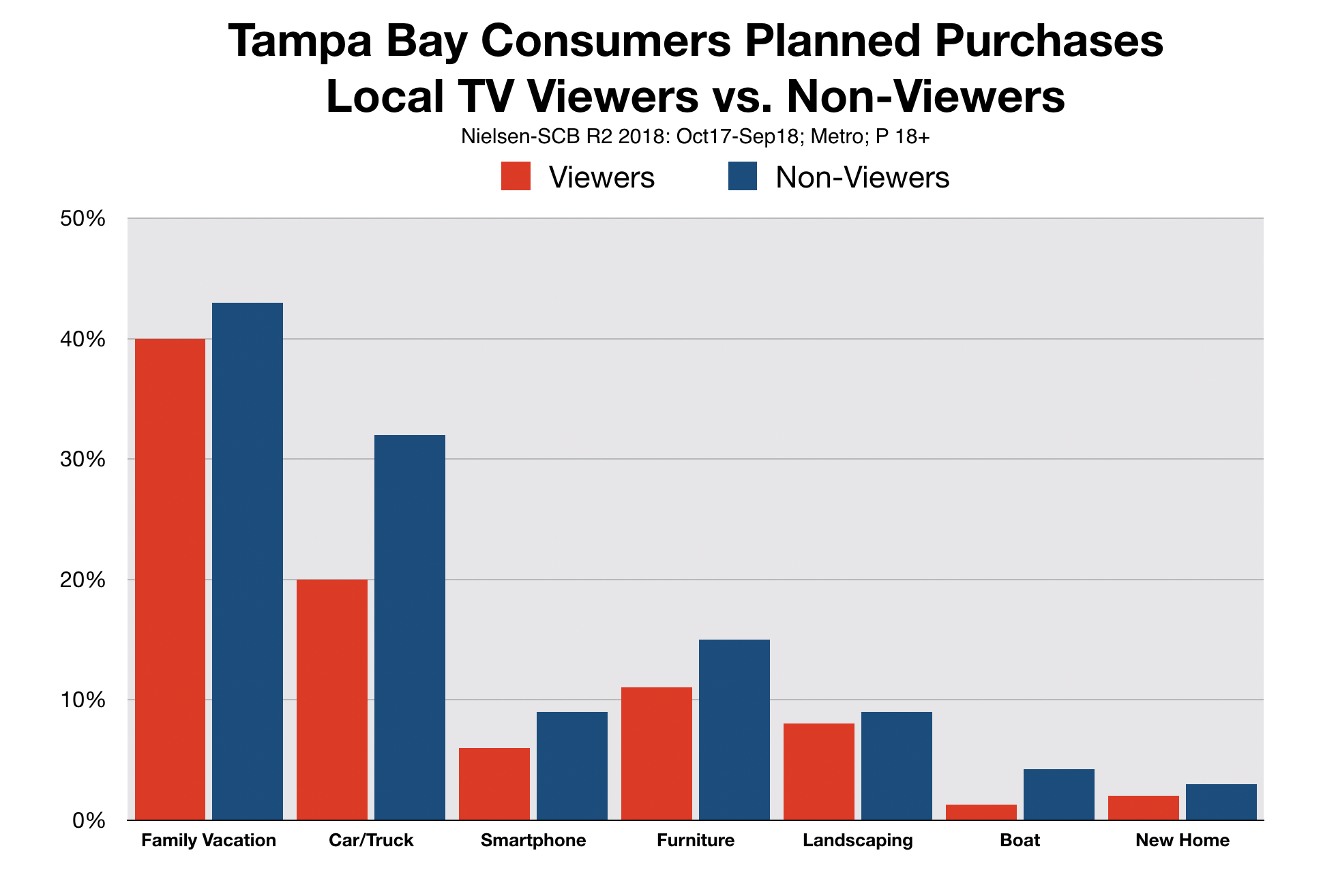 Advertising In Tampa Consumer Profile