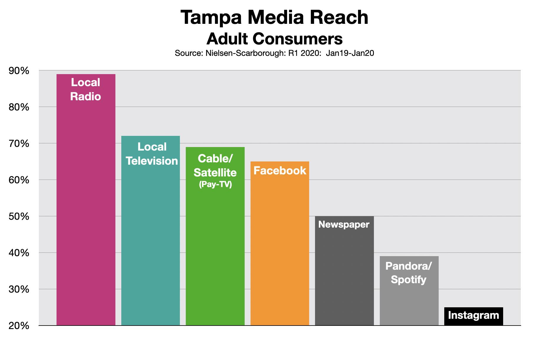 Advertising In Tampa Media Reach 0620