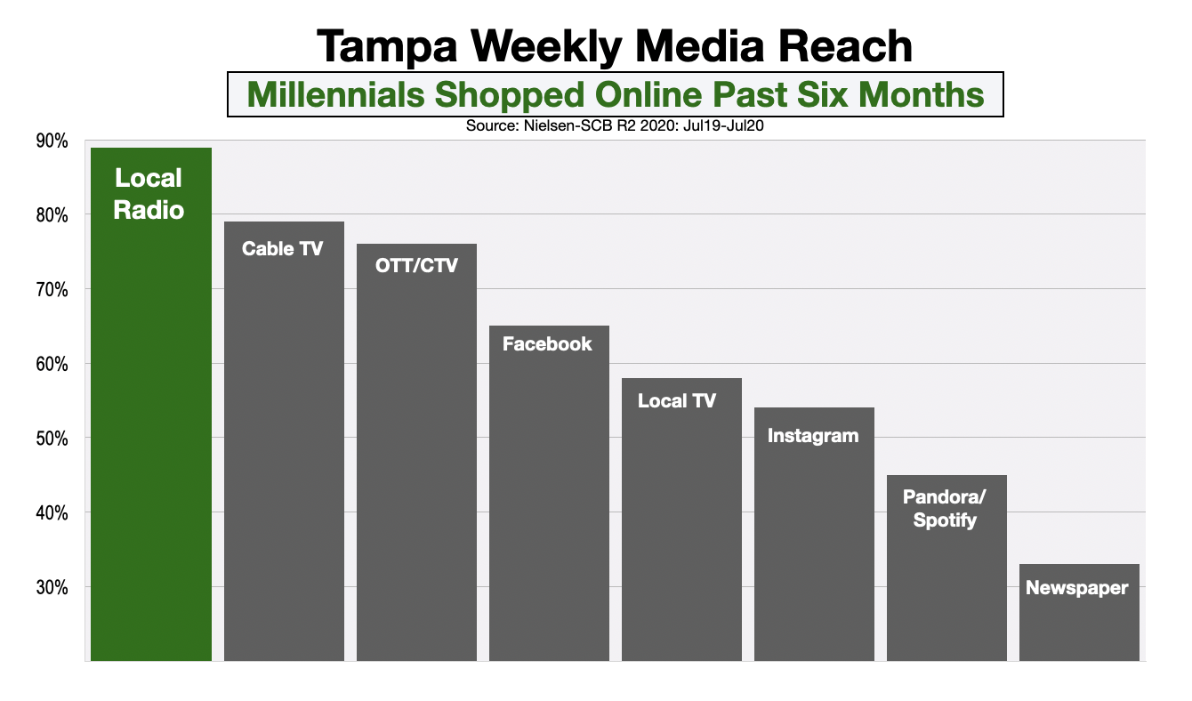 Advertising In Tampa Millennial Online Shoppers
