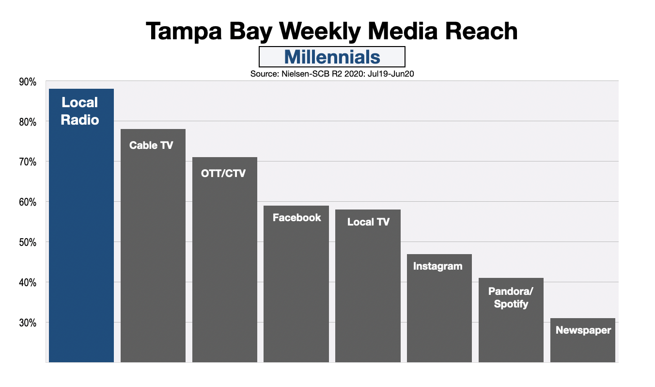Advertising In Tampa Millennials (DEC20)