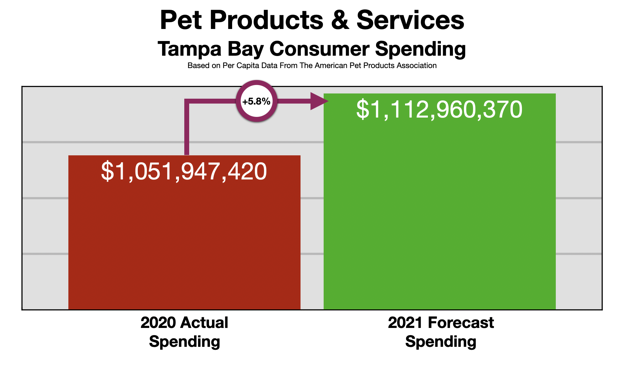 Advertising In Tampa Pet Owners 2021