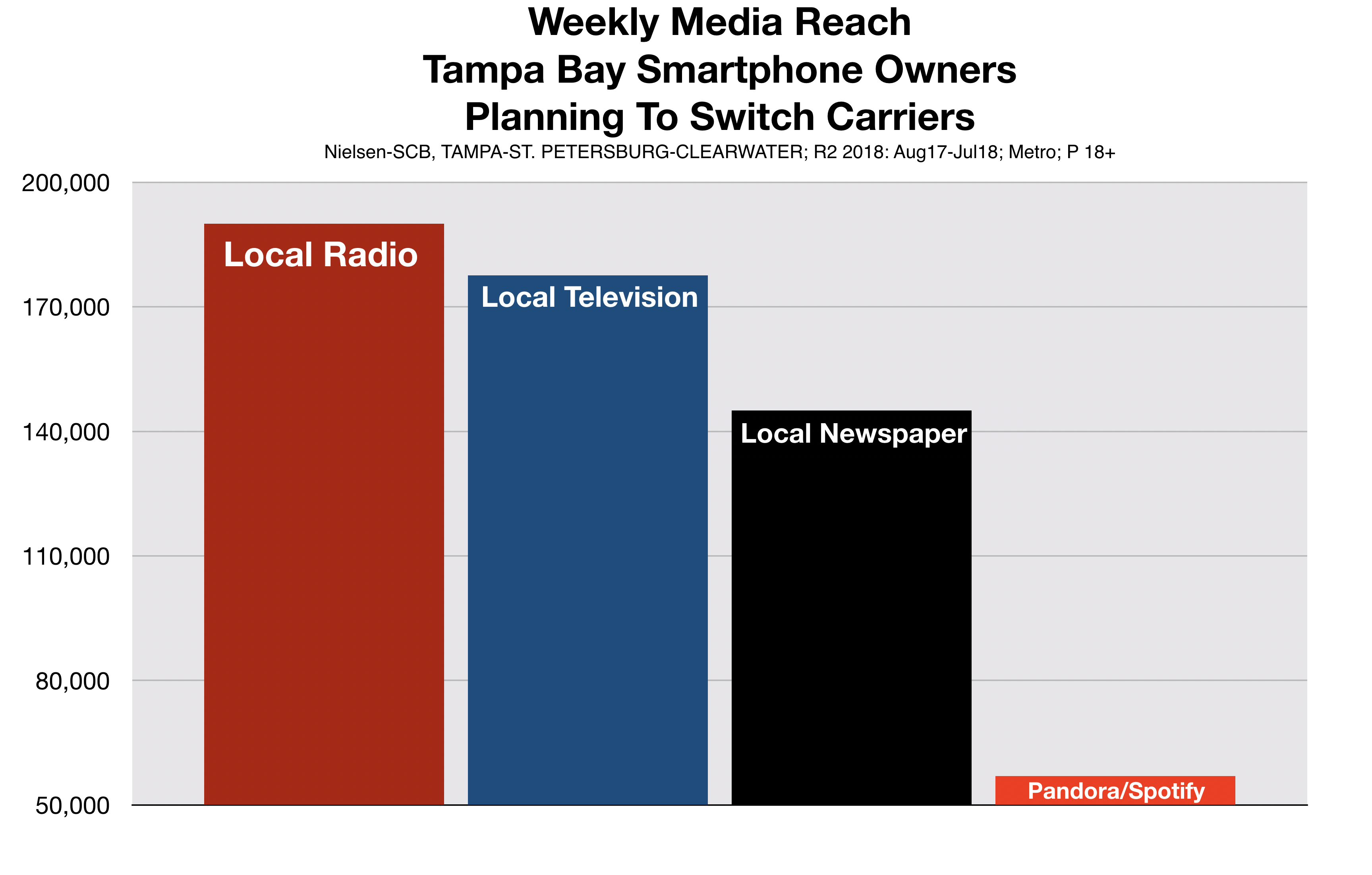 Advertising In Tampa Radio is Best Option To Reach Planning to Switch Wireless