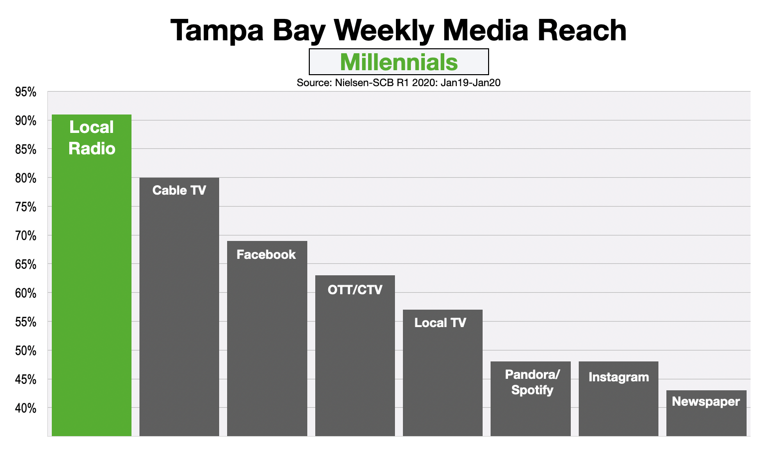 Advertising In Tampa Reaching Millennials
