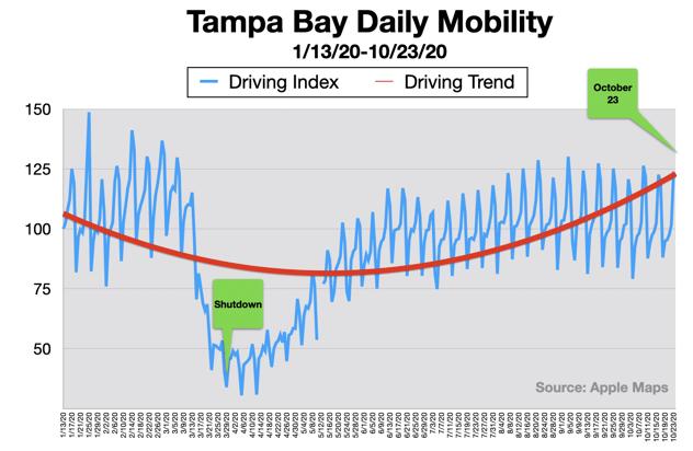 Advertising In Tampa Traffic Volume 2020