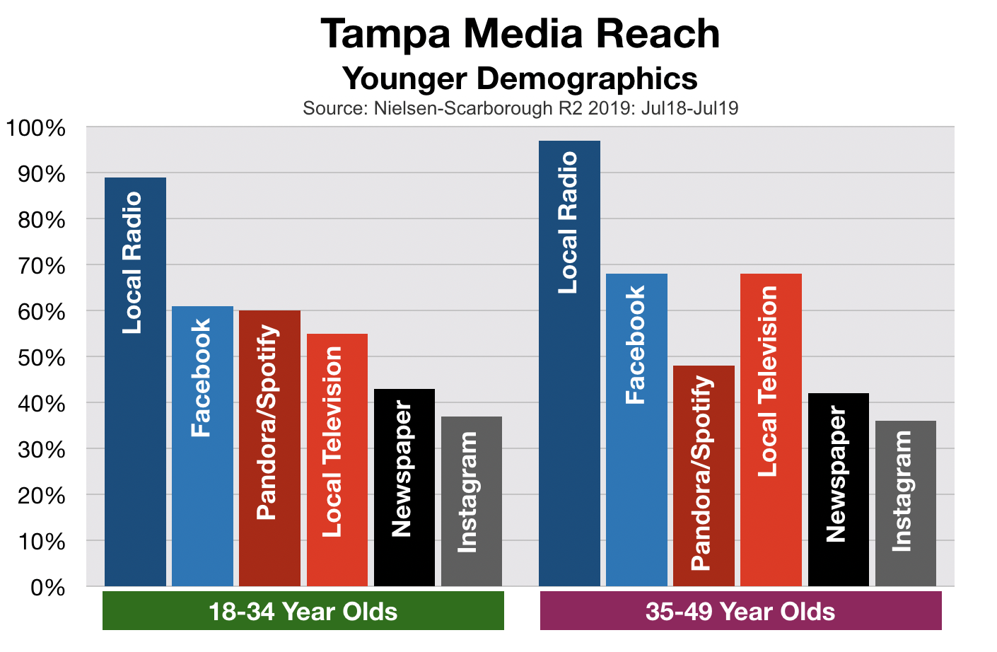 Advertising In Tampa Younger Demographics
