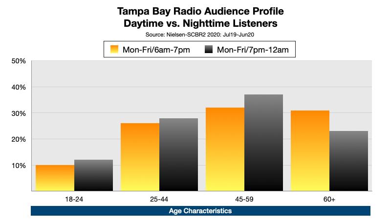 Advertising On Tampa Bay Radio At Night Age
