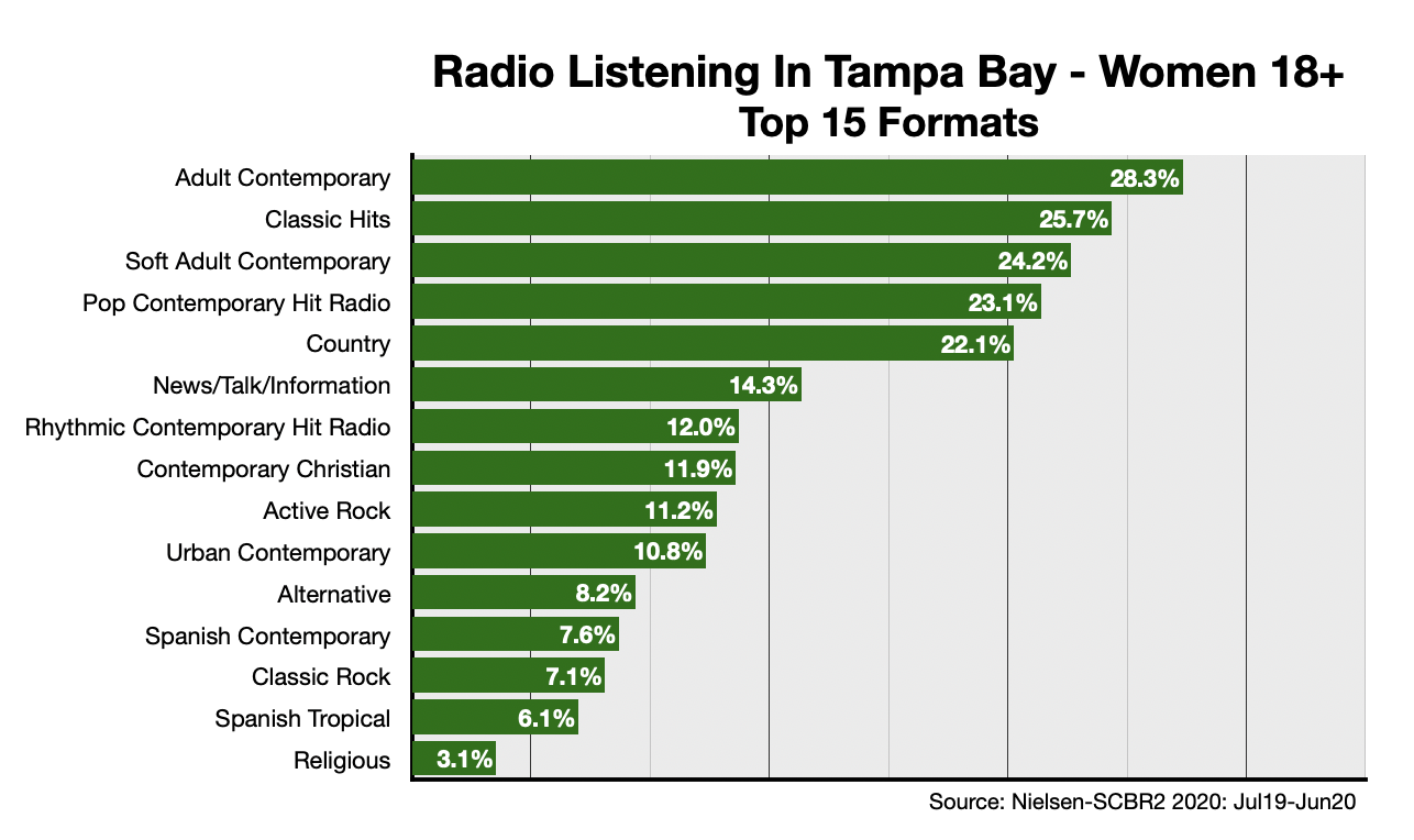 Advertising On Tampa Radio Format-Women