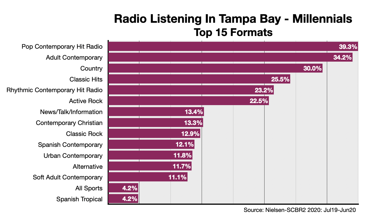 Advertising On Tampa Radio Formats-Millennials