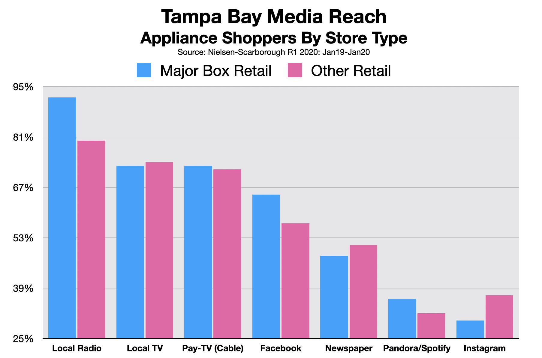 Advertising On Tampa Radio Major Appliances