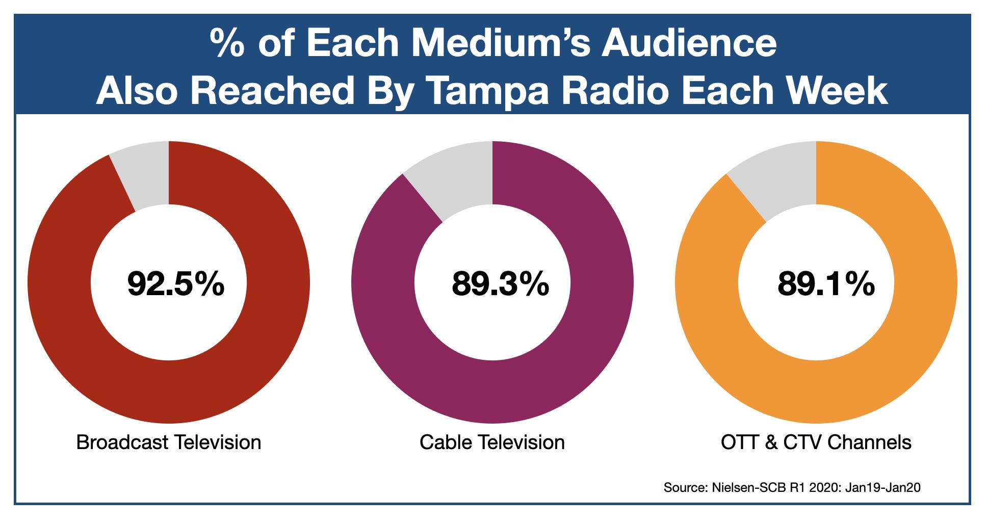 Advertising On Tampa Radio OTT & CTV
