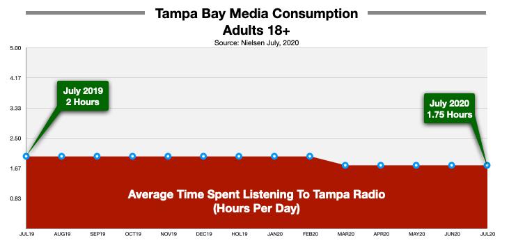 Advertising On Tampa Radio Time Spent Listening