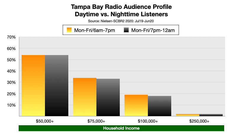 Advertising On Tampa Radio at Night Income