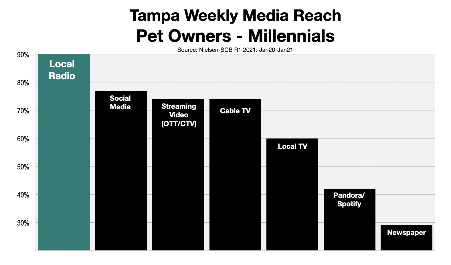 Advertising To Millennial Pet Owners In Tampa Bay