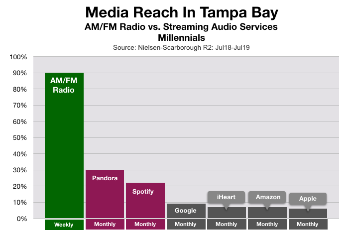 Advertising To Millennials in Tampa: Pandora and Spotify