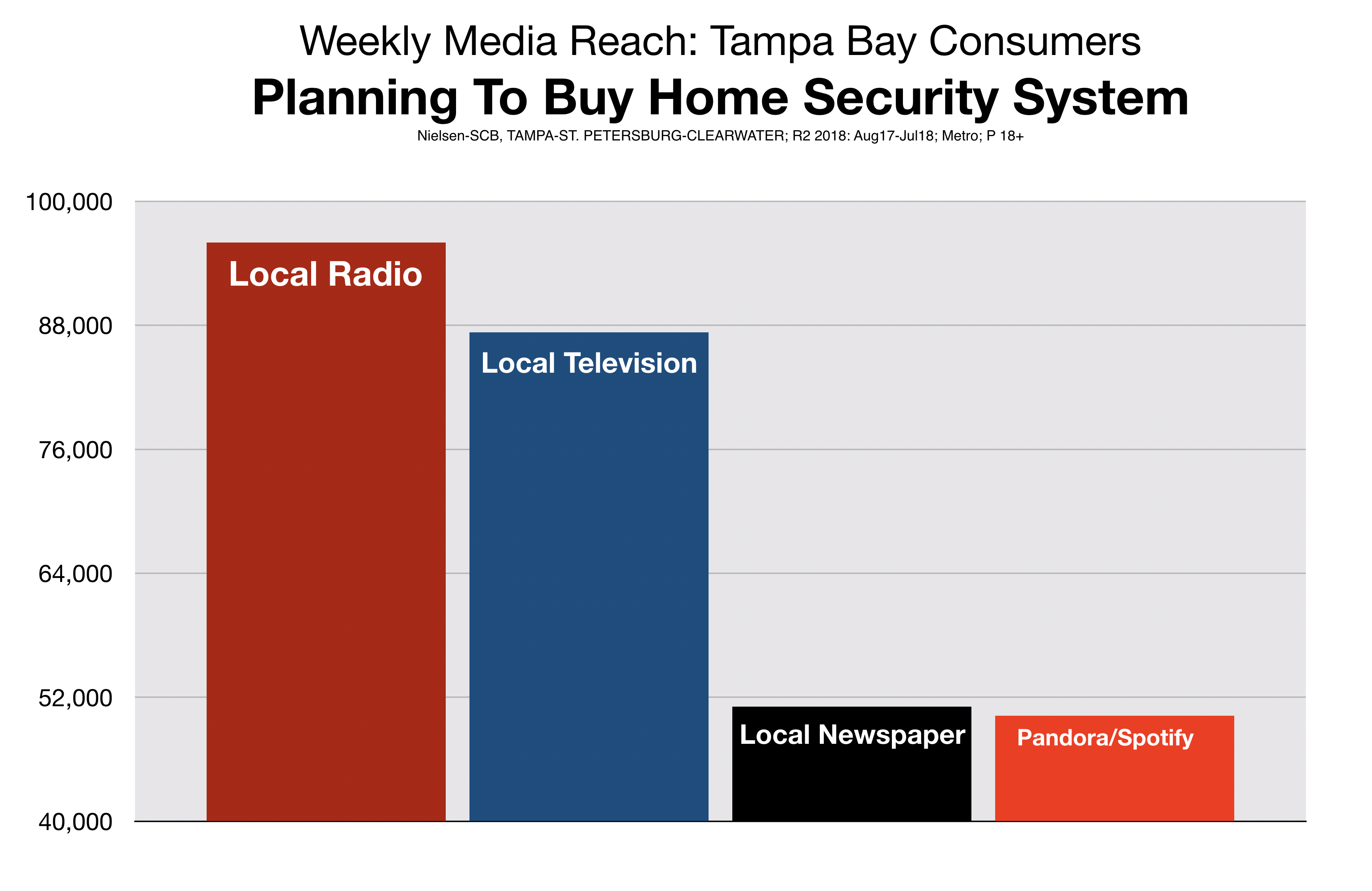 Advertising in Tampa Home Security System Retail