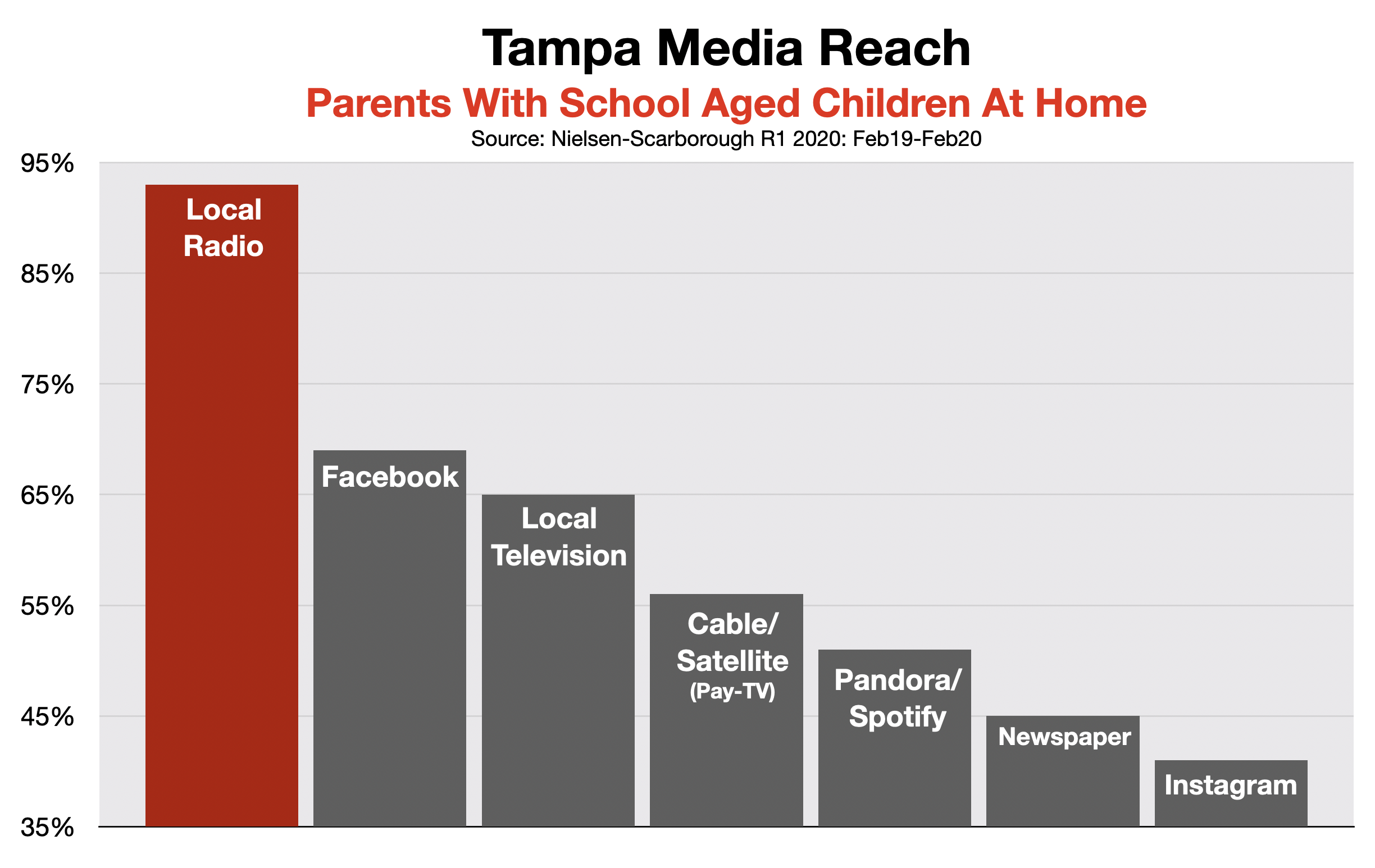 Advertising on Tampa Radio Back-To-School