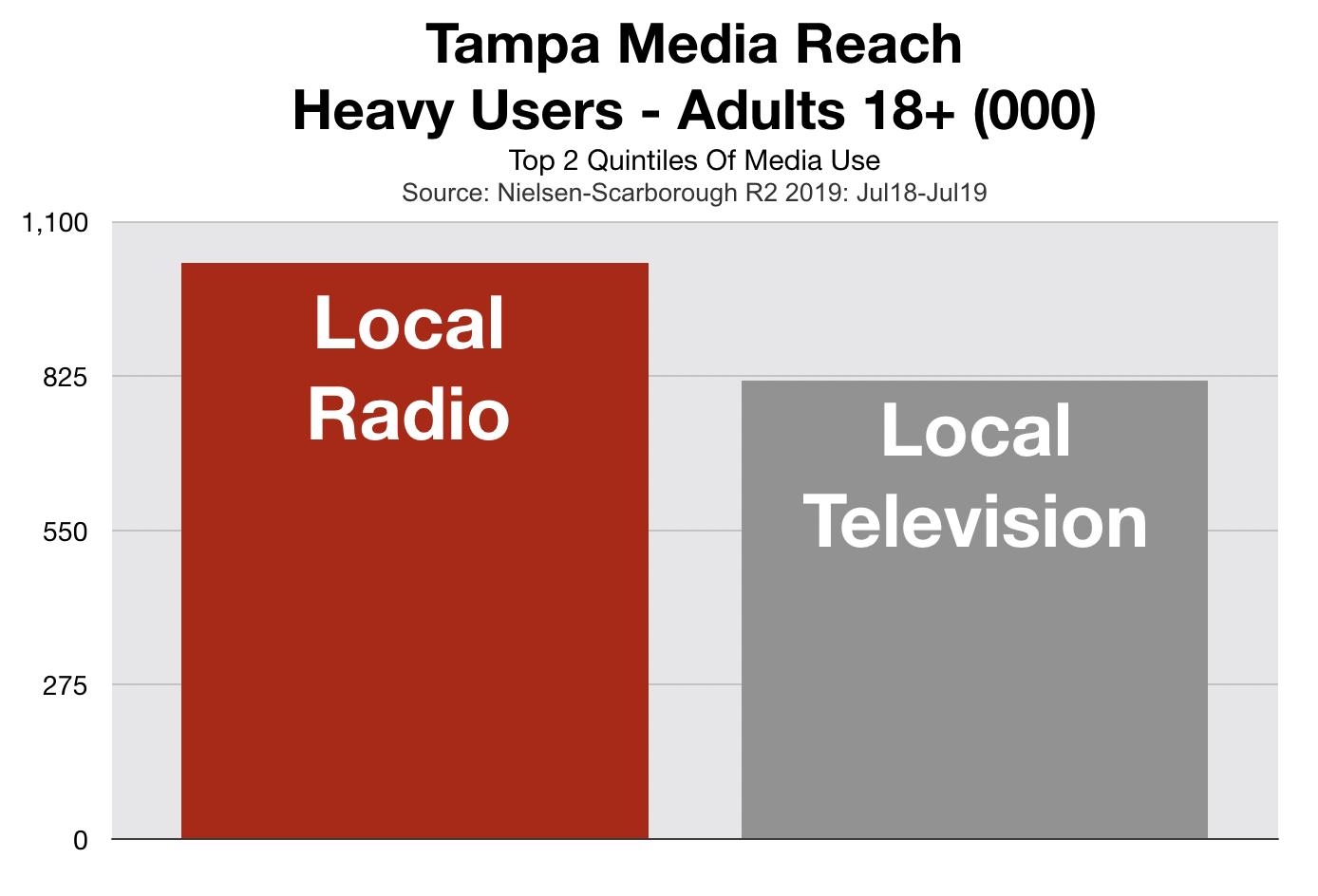 Advertising on Tampa Radio Branding