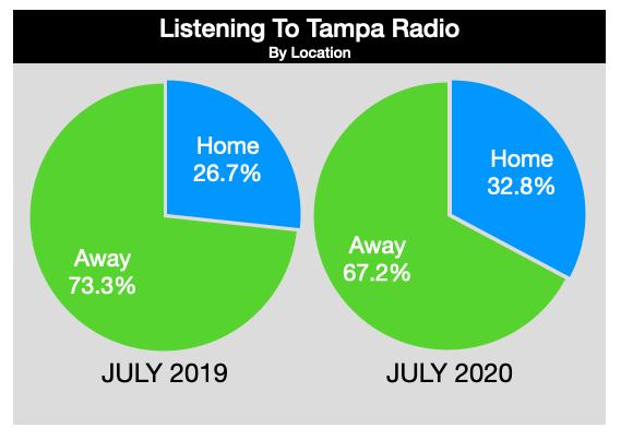 Advertising on Tampa Radio Listening Location 2020
