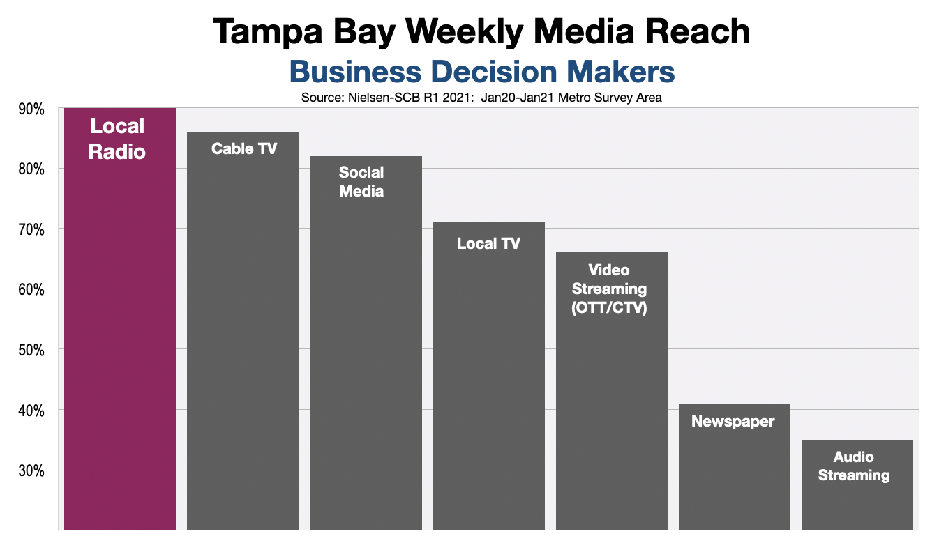 B2B advertising in Tampa Bay: Decision Makers