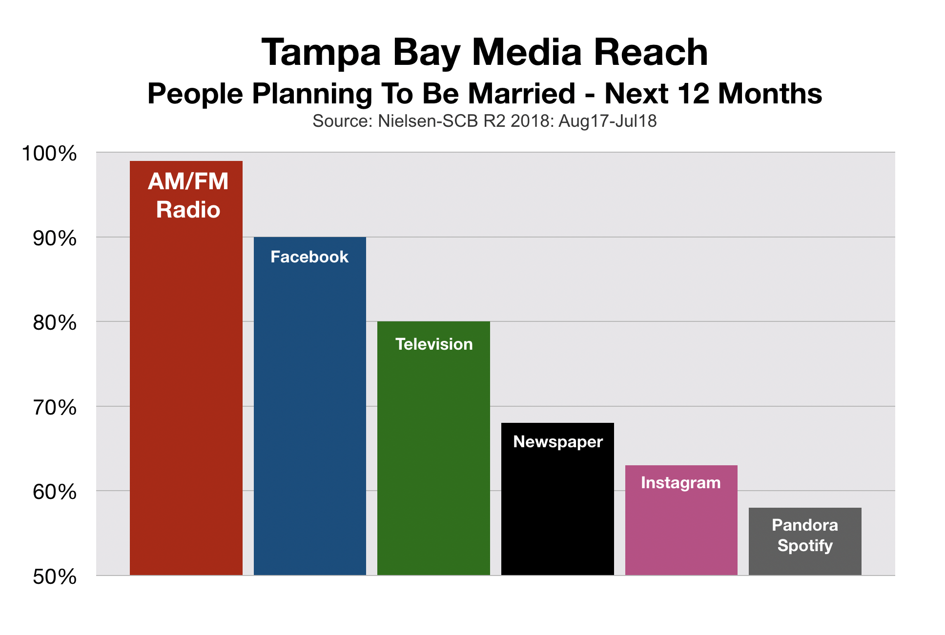 Bridal and Wedding Marketing Tampa Bay Reach
