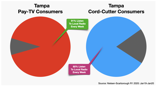 Cable TV Advertising Tampa