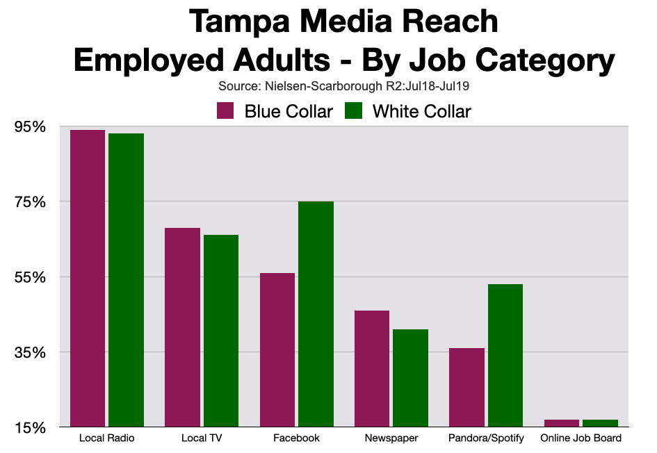 Employment Advertising In Tampa After Coronavirus
