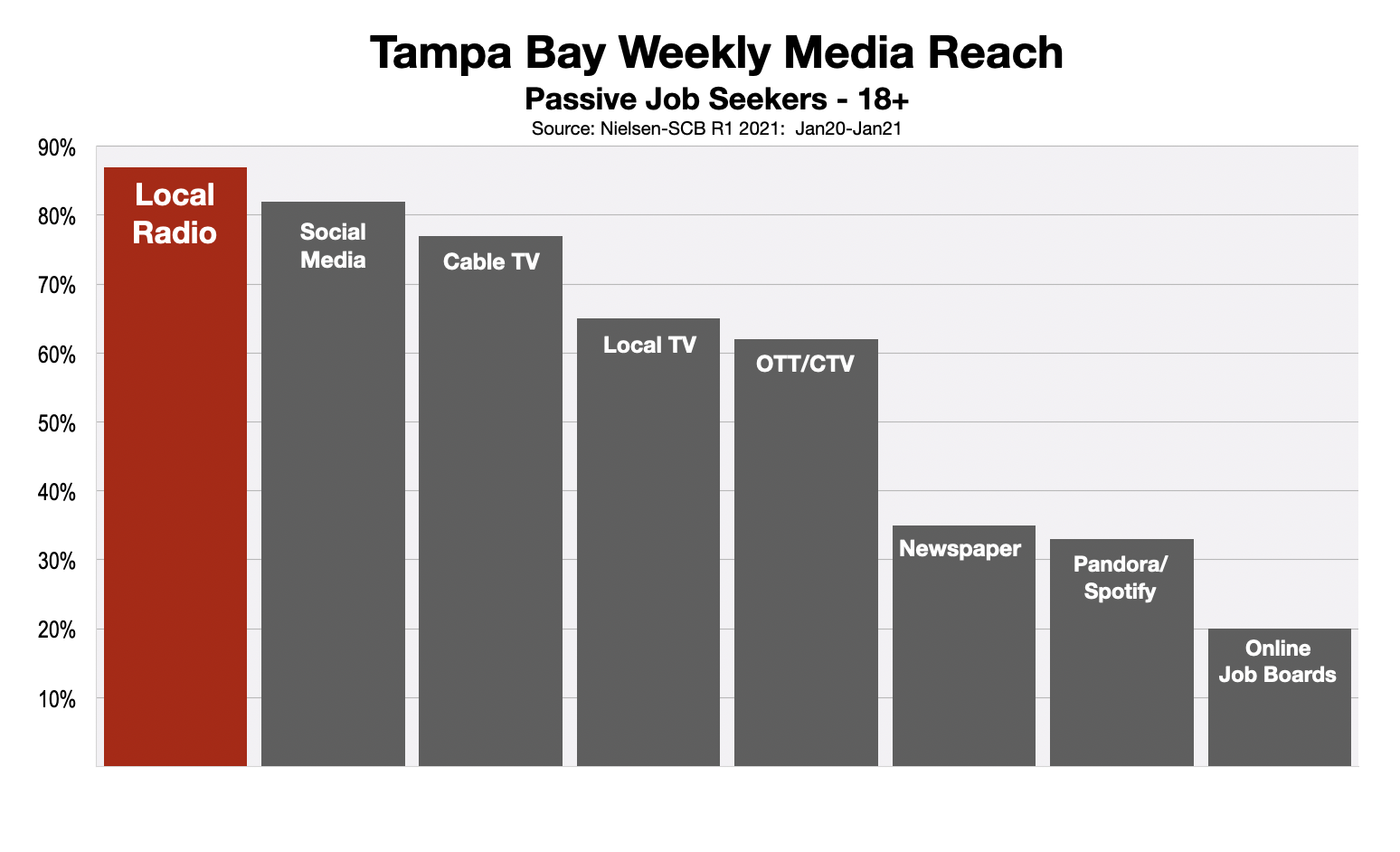 Employment Advertising In Tampa Bay 2021