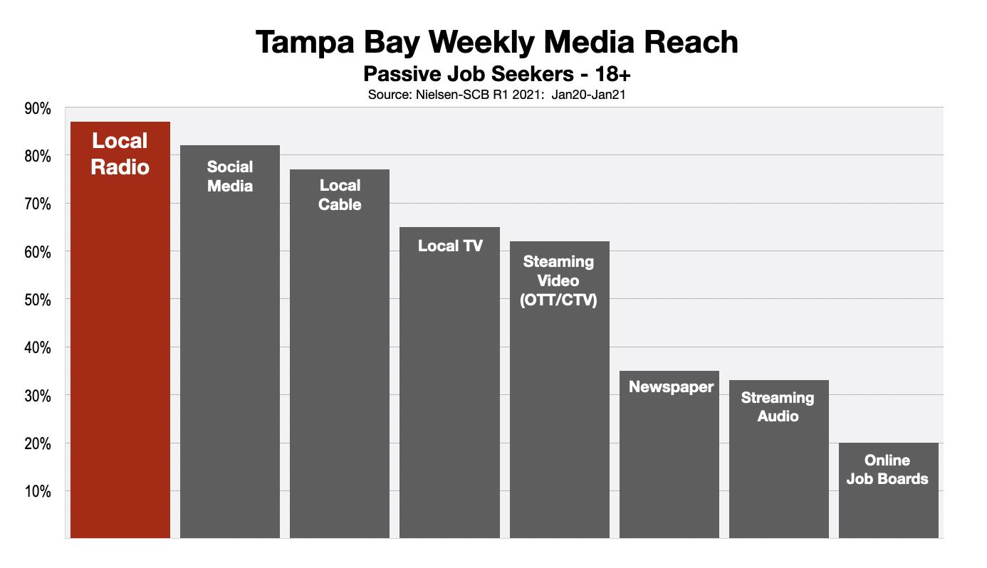 Employment Advertising Tampa Bay 2021-Status