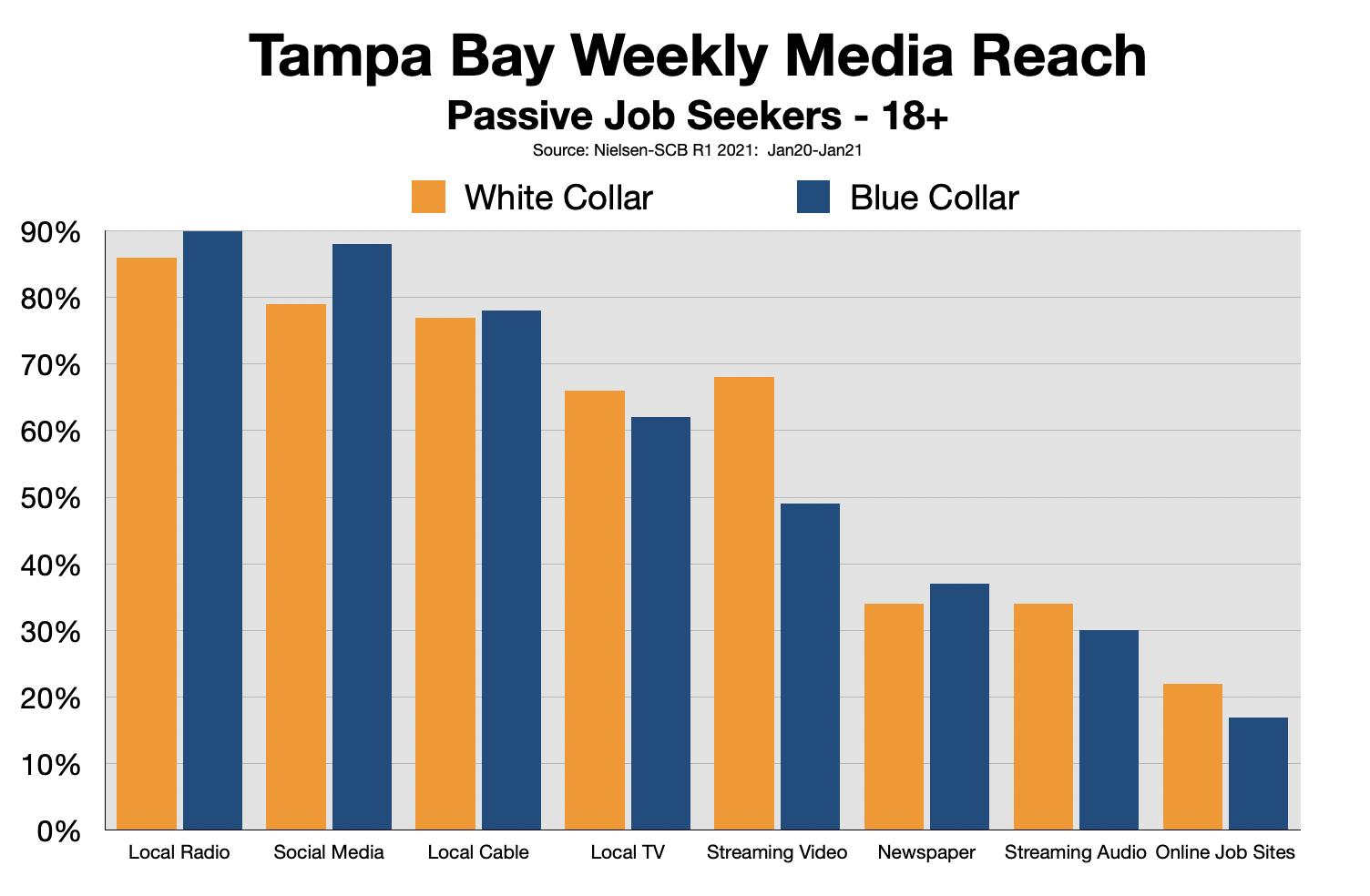 Employment Advertising Tampa Bay 2021