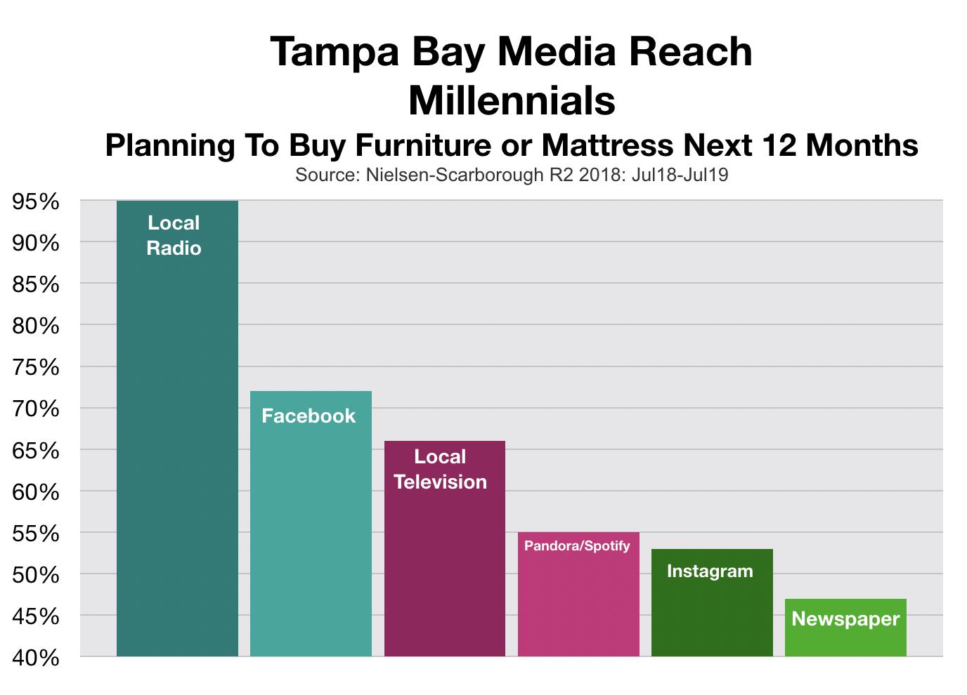 Furniture Store Advertising in Tampa Bay Millennials