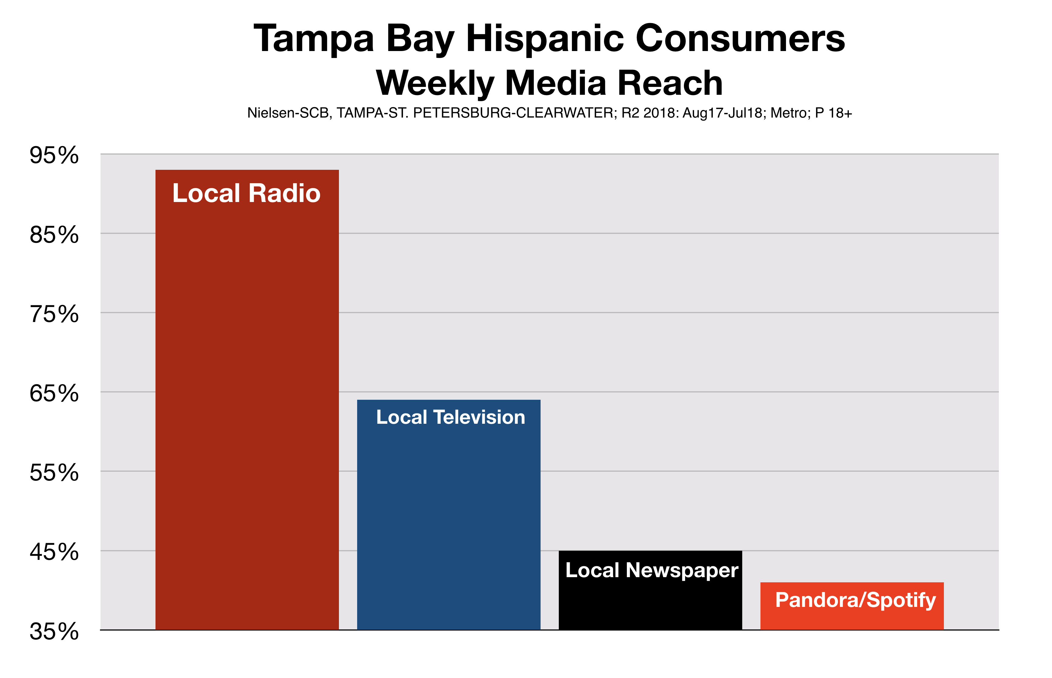 Hispanic Consumer Reach Advertising in Tampa Bay