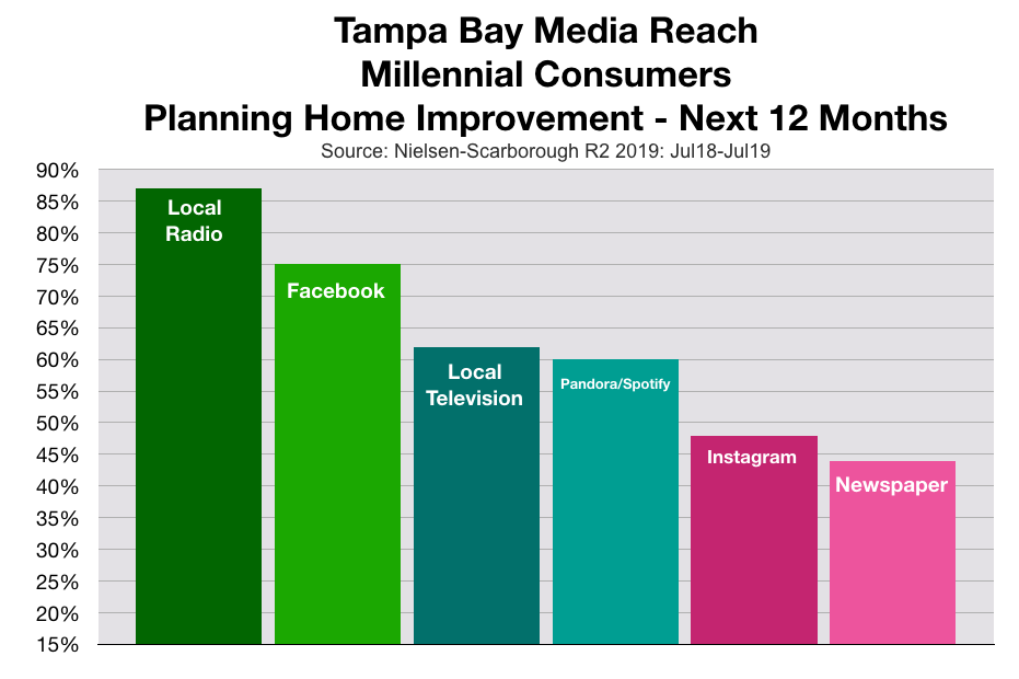 Home Improvement Advertising In Tampa Bay Millennials