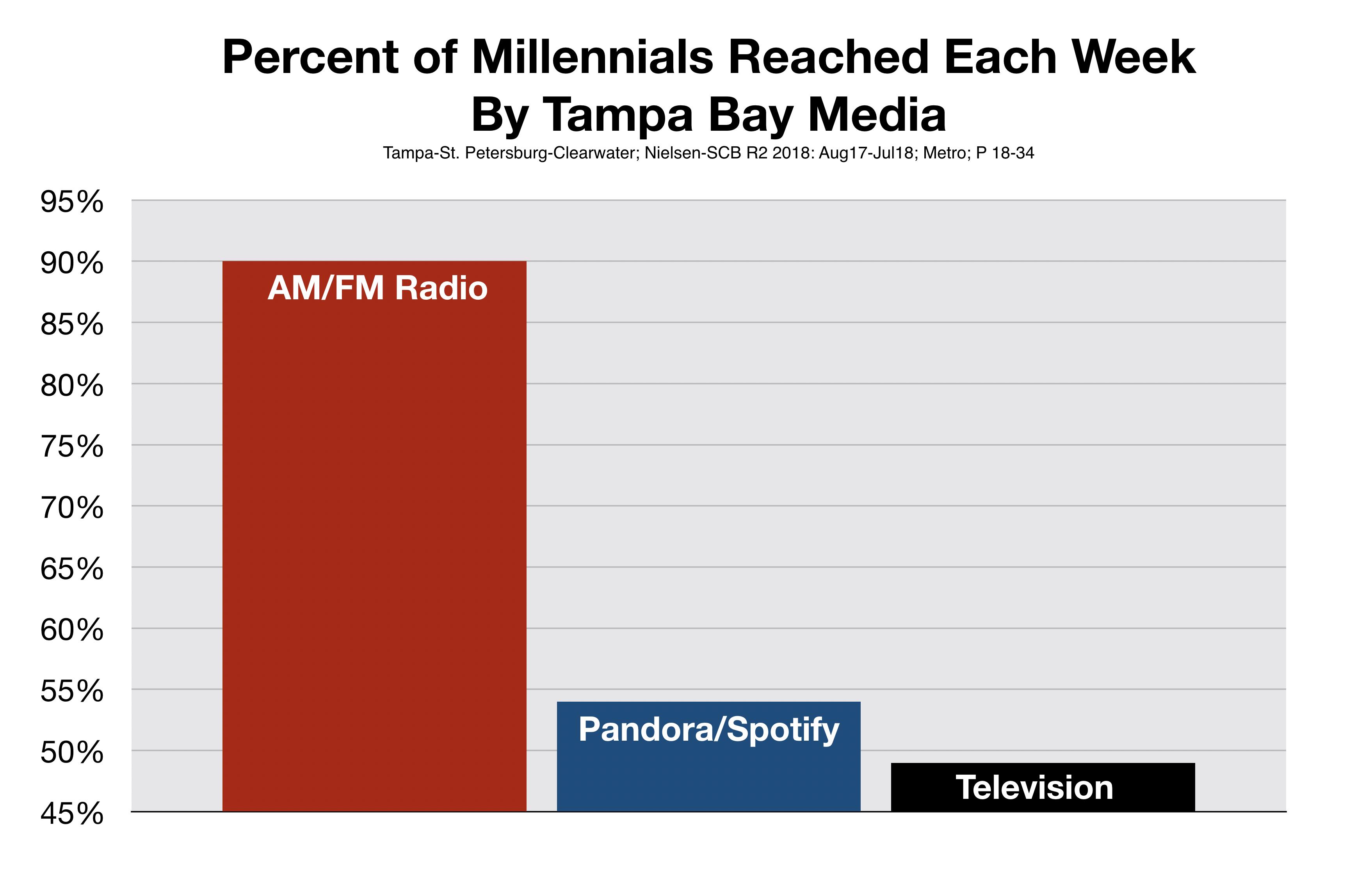 Millennials Listen To Tampa Radio Stations