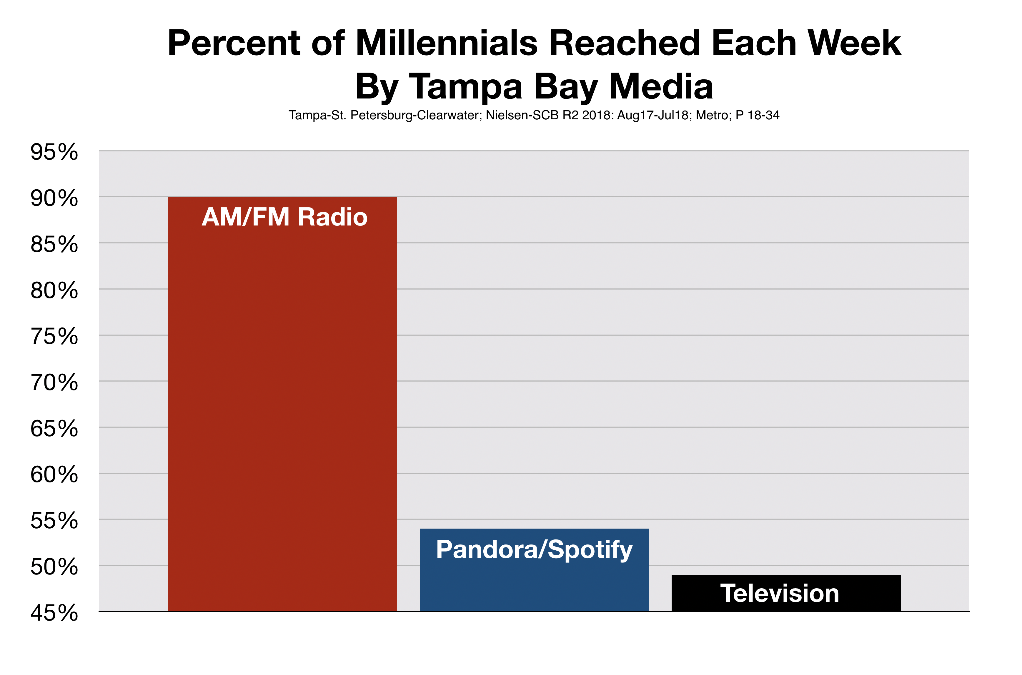 Millennials Listen To Tampa Radio Stations