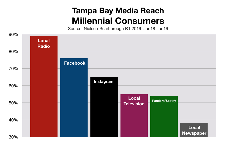 Millennials Tampa Bay Media Reach