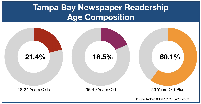 Newspaper Advertising In Tampa Age of Readers