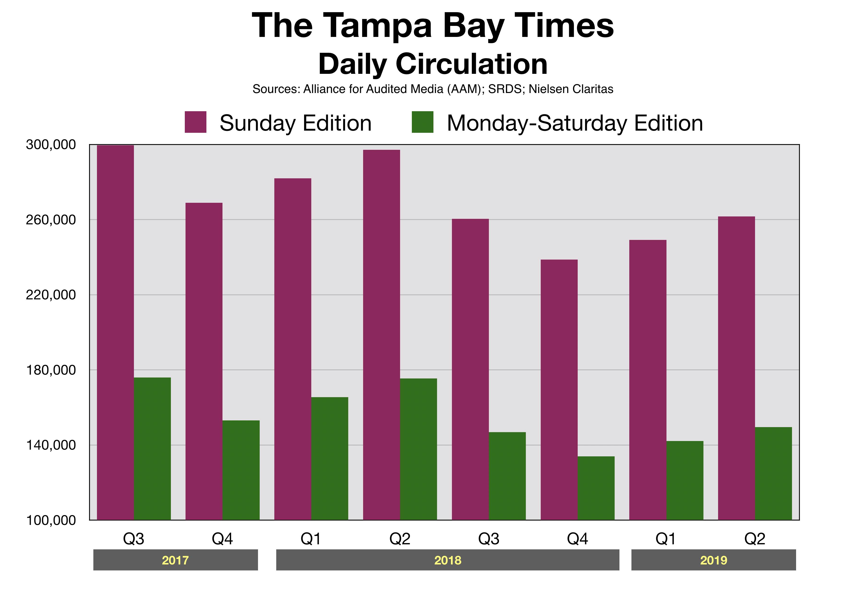Newspaper Advertising Tampa Bay