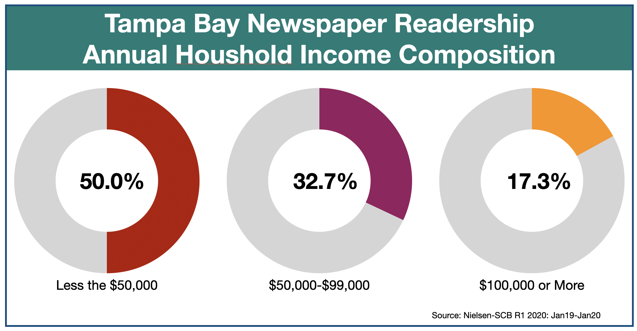 Newspaper Advertising in Tampa Bay Income of Readers
