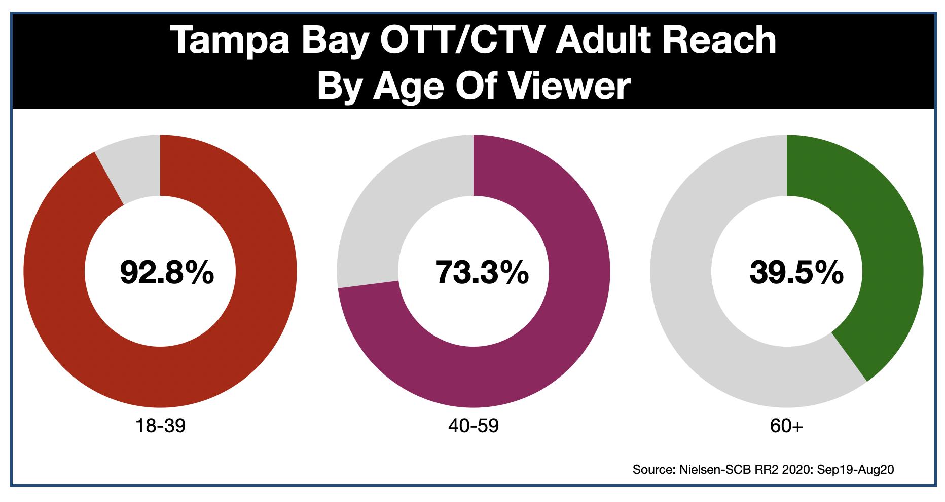 OTT & CTV Advertising In Tampa Age
