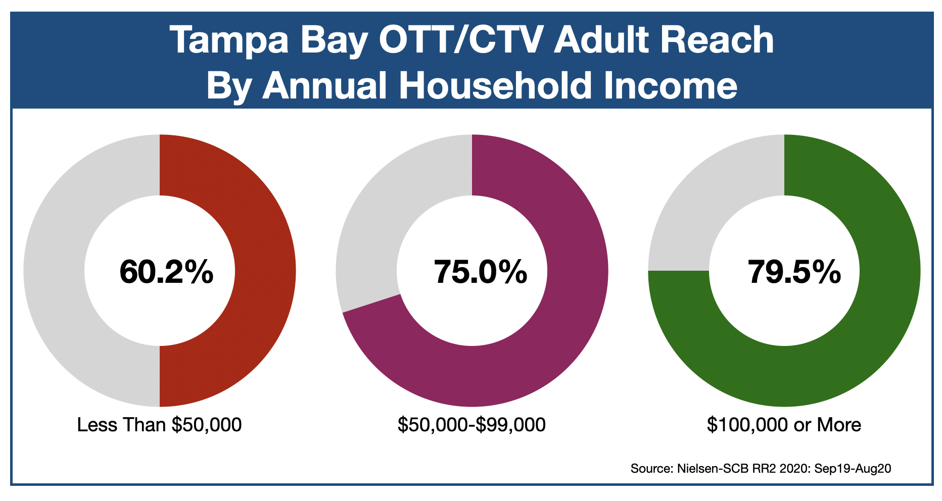 OTT & CTV advertising in Tampa Bay Income