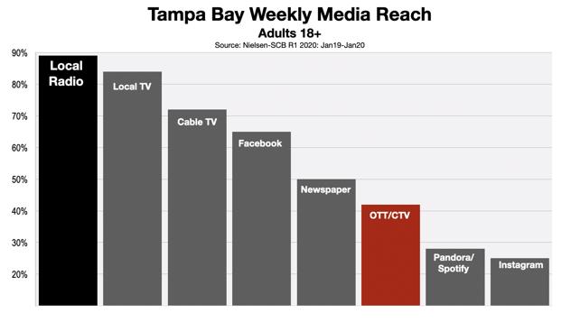 OTT and CTV advertising Tampa Bay