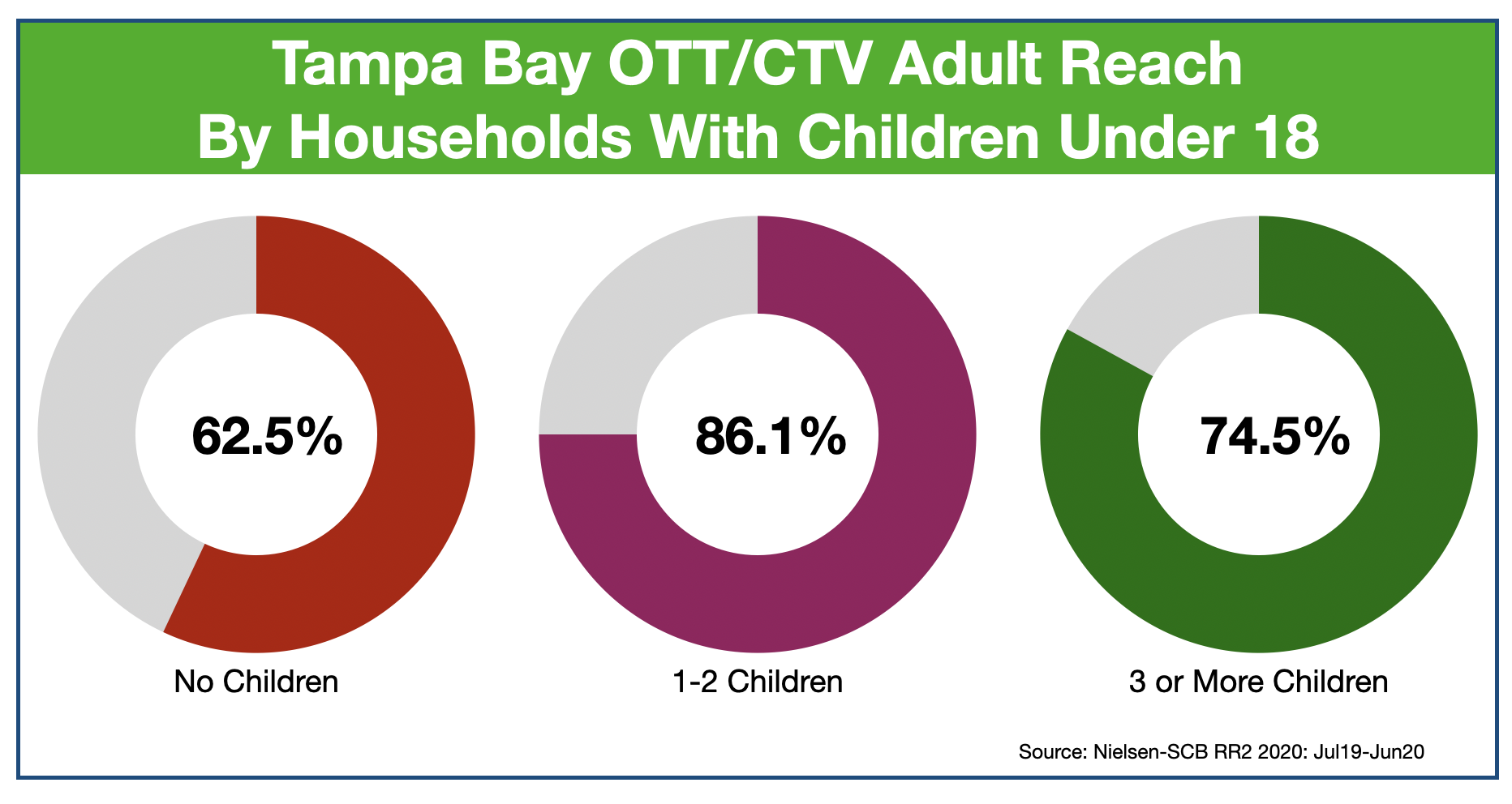 OTT and CTV advertising in Tampa Reaching Parents