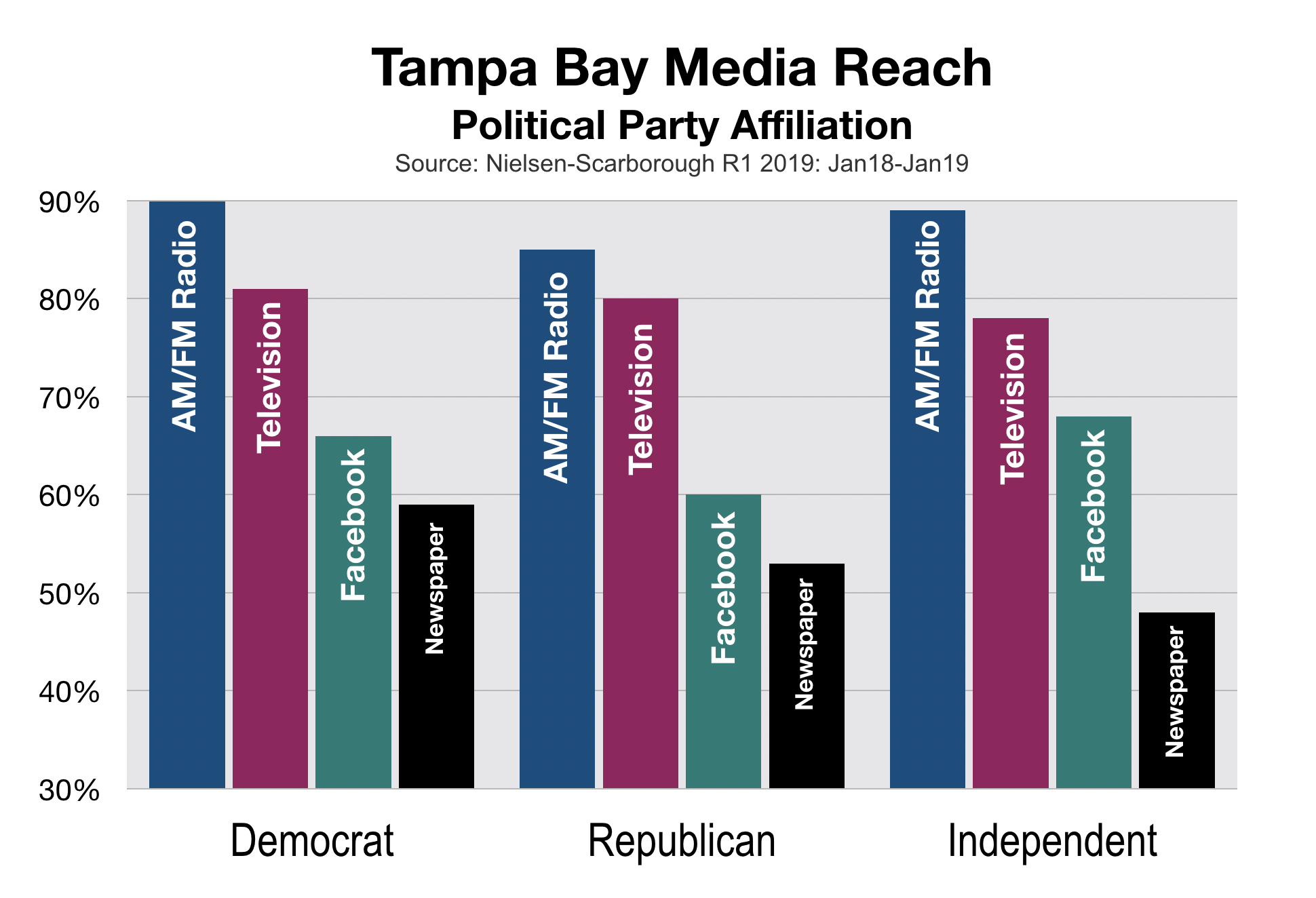 Political Advertising In Tampa Bay Party Affiliation