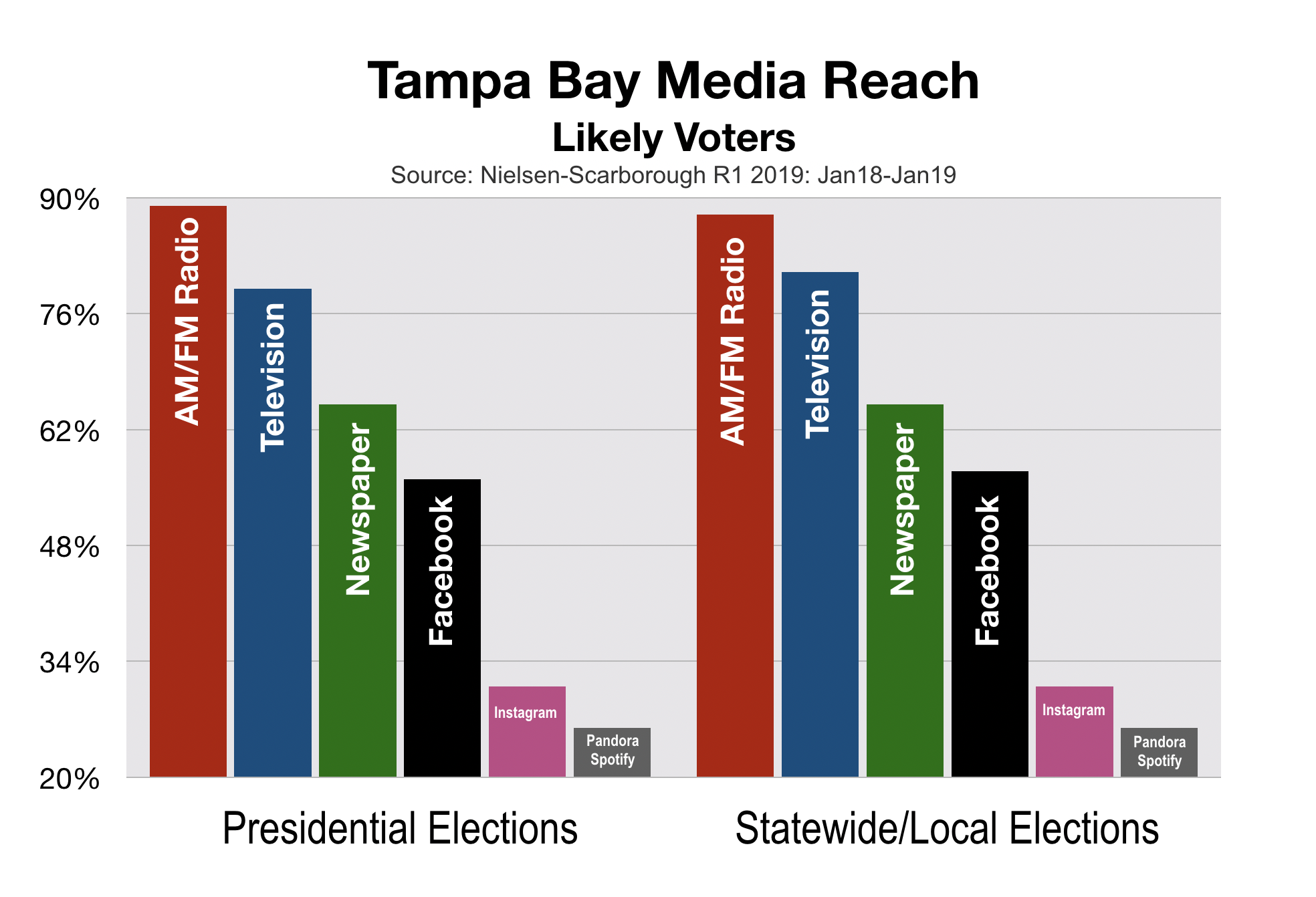 Political Advertising Tampa Bay Likely Voters