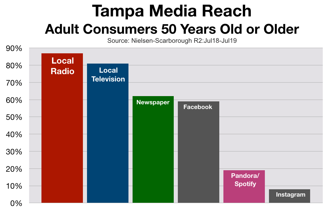 Radio Advertising In Tampa Adults 50+