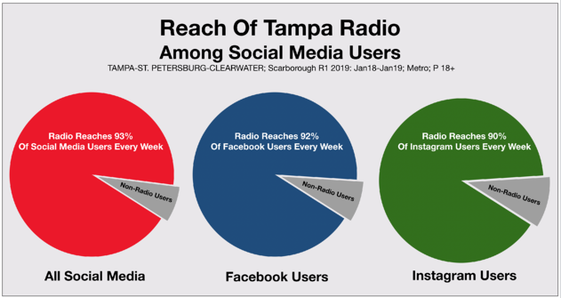 Radio Advertising Tampa Bay vs. Social Media