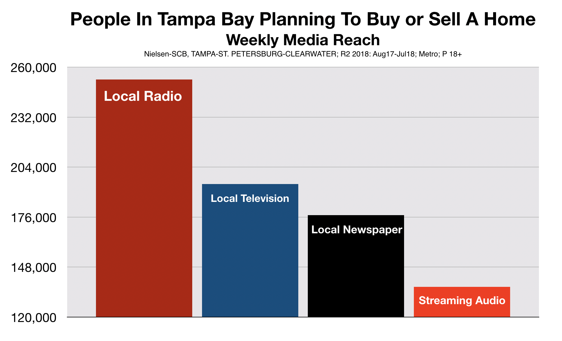 Advertising Real Estate on Tampa Bay Radio