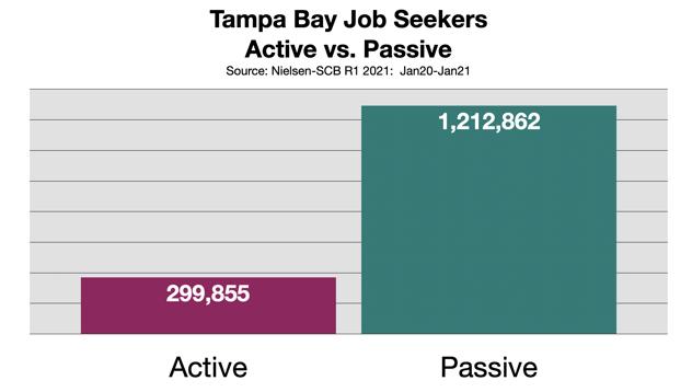 Recruitment Advertising In Tampa 2021
